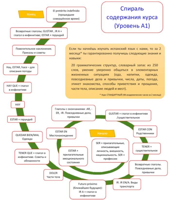 Учим испанский язык с нуля donprofesor.ru