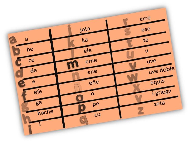 Испанский алфавит с произношением в таблице 7